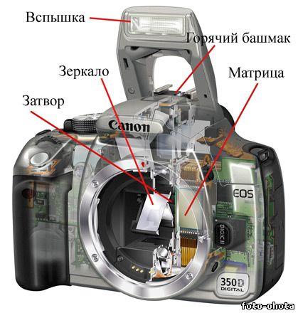 Устройство цифровой камеры